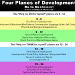 Farmschooling – Montessori Middle School Part 1